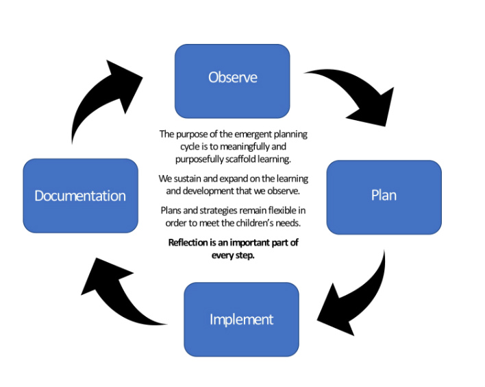 early childhood planning cycle